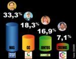 El MAS le saca 15 puntos  de ventaja a Carlos Mesa