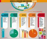 Sucre: Al menos 57 colegios aplican la educación complementaria