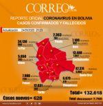 Coronavirus: 628 nuevos casos y 34 muertes este jueves en Bolivia