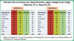 Coronavirus: Municipios con riesgo alto se reducen a 62