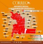 Chuquisaca reporta 30 nuevos contagios de coronavirus y 31 recuperados