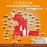 Covid-19: Chuquisaca registra 31 casos y 1 fallecido, pero 37 altas