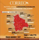 Reportan 167 nuevos casos de coronavirus y Tarija encabeza la lista con 50