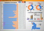 Elecciones 2020: Así votaron en los 29 municipios de Chuquisaca