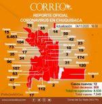Chuquisaca: 12 nuevos casos de covid-19, solo en Sucre, Monteagudo y Camargo