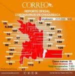Chuquisaca vuelve a registrar diez casos diarios de coronavirus