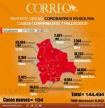 Salud reporta 104 casos nuevos de coronavirus en Bolivia