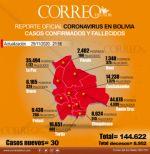 Coronavirus: 30 nuevos casos y 3 muertes este domingo en Bolivia