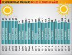 Sucre marcó 29,5 grados de temperatura el sábado, la más alta del año