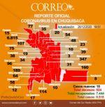 Coronavirus: 18 nuevos casos confirmados en Chuquisaca y 1 muerto en Monteagudo