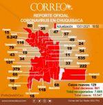 Covid-19: Chuquisaca registra siete muertes, la cifra más alta en cuatro meses