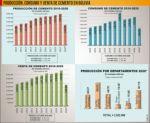 Bolivia: La producción de cemento cayó 24% entre enero y octubre de 2020
