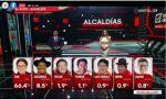 Copa arrasa en El Alto, y en La Paz, Santa Cruz y Cochabamba la pelea está abierta