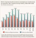 Municipios perdieron 37% y gobernaciones, 54%, por transferencias de impuestos y regalías