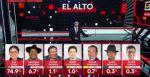 Eva Copa se mantiene como la preferida en El Alto, según CiesMori