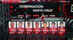 Gobernaciones: Creemos lidera en Santa Cruz; el MAS en La Paz y Cochabamba