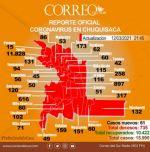 Chuquisaca: 61 nuevos casos de coronavirus, la cifra más alta de la semana