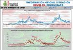 Las cifras de Chuquisaca a un año de la llegada del covid-19