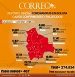 Bolivia registra 8 muertes y 467 nuevos casos confirmados de covid-19