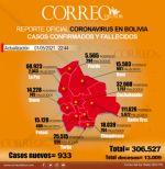 Bolivia registra 34 muertes y 933 nuevos casos positivos de coronavirus