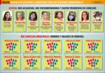 No hay gobernadoras y solo dos mujeres lideran alcaldías grandes