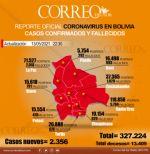 Bolivia registra 1.461 pacientes recuperados y 64 muertes a causa del coronavirus