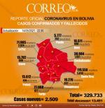 Bolivia reporta 2.509 contagios de coronavirus en las últimas 24 horas