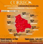 Bolivia se acerca a su récord absoluto de casos diarios de covid-19