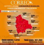 Más de 3.000 contagios de covid por tercer día consecutivo en Bolivia