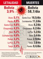 Covid-19: Chuquisaca es el cuarto departamento con la tasa de letalidad más alta