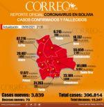 Bolivia marca otro récord con más de 3.800 contagios de covid-19