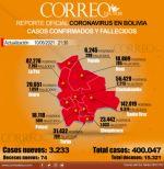 Bolivia supera los 400 mil contagios de covid-19 en 15 meses de pandemia