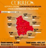 Bolivia registra 2.056 nuevos casos de covid-19 y 68 muertes