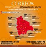 Se incrementan los contagios en Bolivia y la cifra total bordea los 430 mil