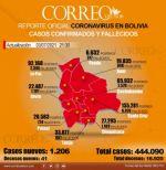 Bolivia suma 1.206 nuevos contagios de coronavirus con La Paz al frente del informe diario