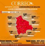 Bolivia registra 59 muertes y 1.537 nuevos casos confirmados de covid-19