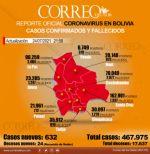 Covid-19: Bolivia reporta 632 nuevos contagios y roza los 400 mil recuperados