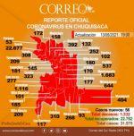 """Se reduce la cifra de casos """"activos"""" de covid-19 en Chuquisaca"""