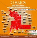 """Chuquisaca baja de los 7.000 casos """"activos"""" de coronavirus"""