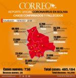 Covid-19: Bolivia mantiene contagios por encima de los 700, pero con leves ascensos diarios