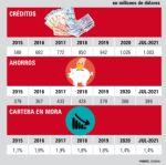 Los préstamos casi triplican a los ahorros en Chuquisaca
