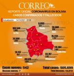 Covid-19: Más de 500 contagios por segundo día consecutivo en Bolivia