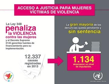 ONU: Siete de 10 mujeres denunciaron abuso sexual
