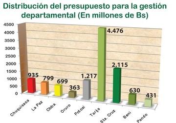 Gobernaciones: ¿Cuánto hay para 2015?