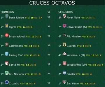 Tigres de México será rival de Universitario de Sucre en octavos de la Libertadores