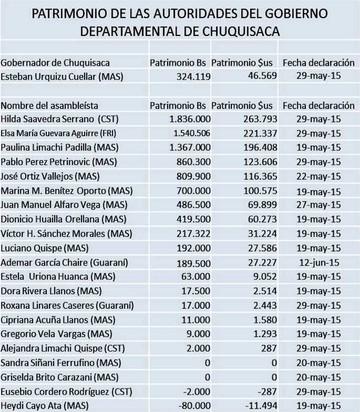 Patrimonio de nuevas autoridades oscila entre Bs 0 y Bs 12 millones