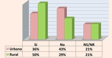 Gana el Sí, pero el porcentaje de indecisos sube y ya suma un 21%
