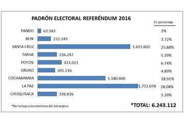 Más de 6,5 millones definirán el futuro de Evo en el referéndum