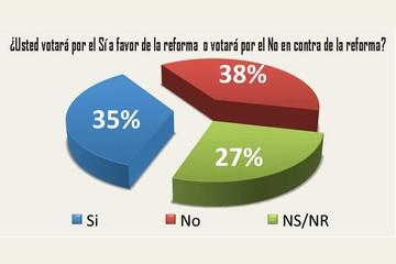 """Encuesta: Los """"indecisos"""" definirán el 21 de febrero"""