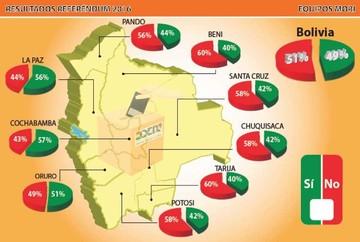 Proyecciones dan victoria al No; Gobierno dice que cifras cambiarán